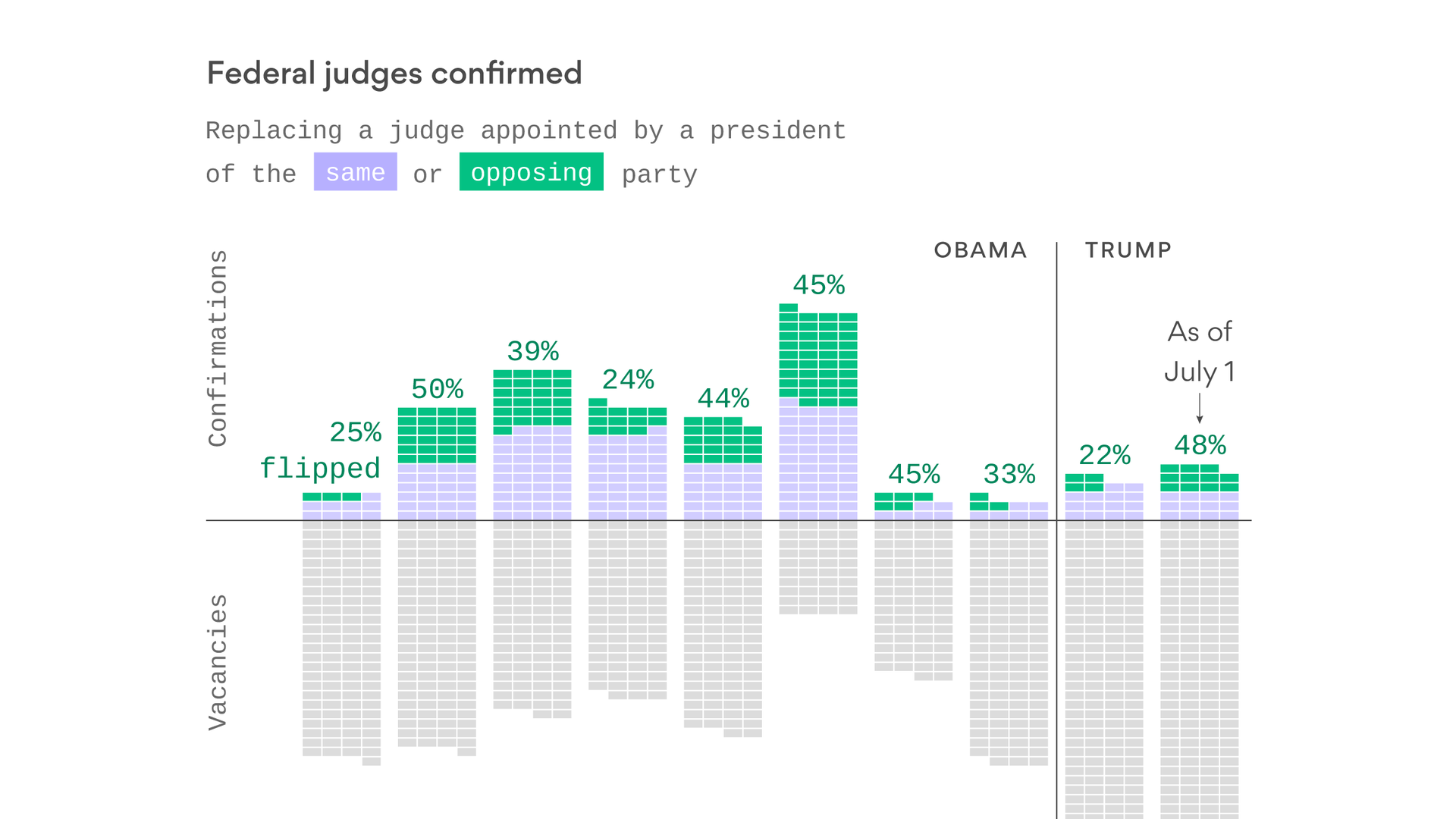 How Trump is reshaping the courts