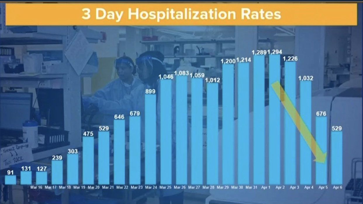 Cuomo projects plateau in hospitalizations as coronavirus deaths surge
