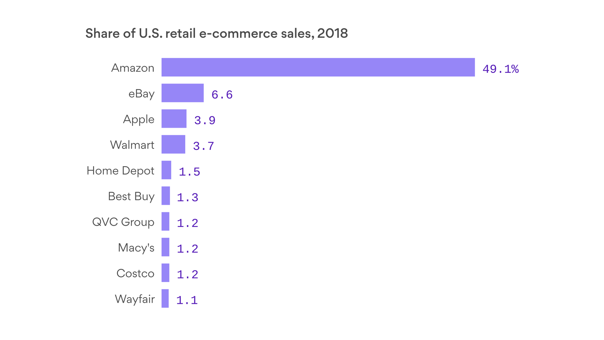 Chart of the top U.S. retailers in e-commerce