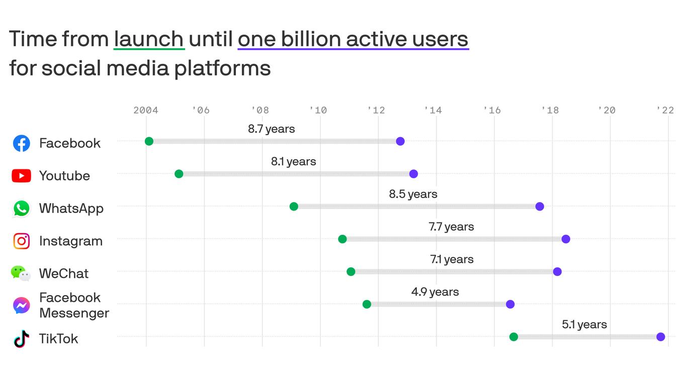 TikTok hits 1 billion users