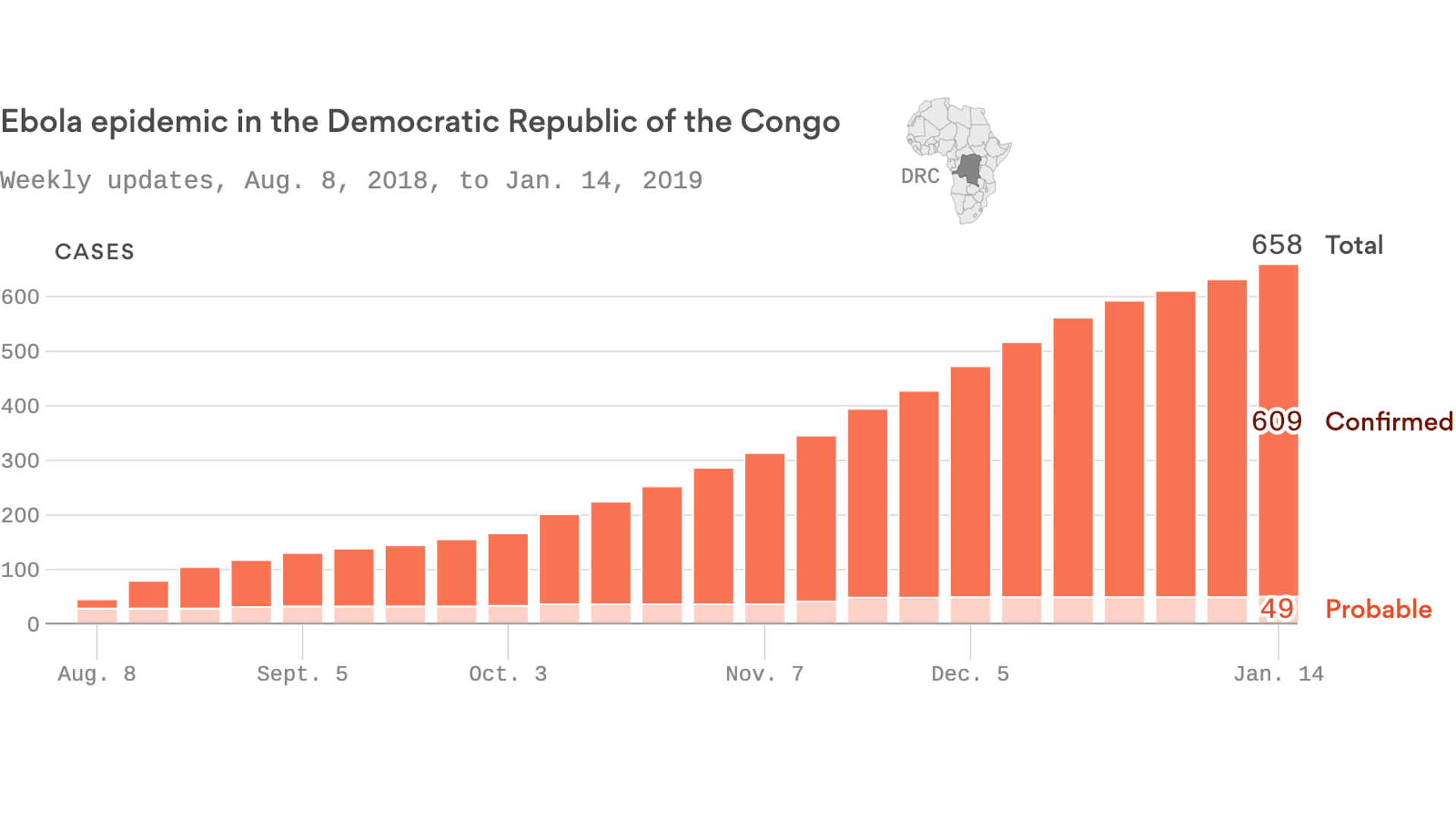 Ebola outbreak in the Congo soars past 600 cases, 400 deaths