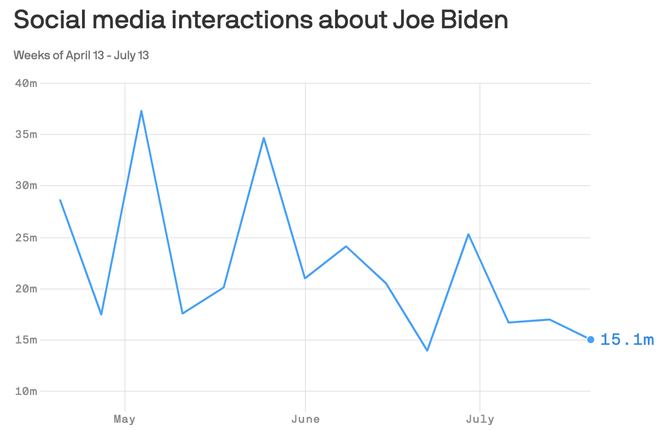 Joe Biden is succeeding in making the election about Trump thumbnail