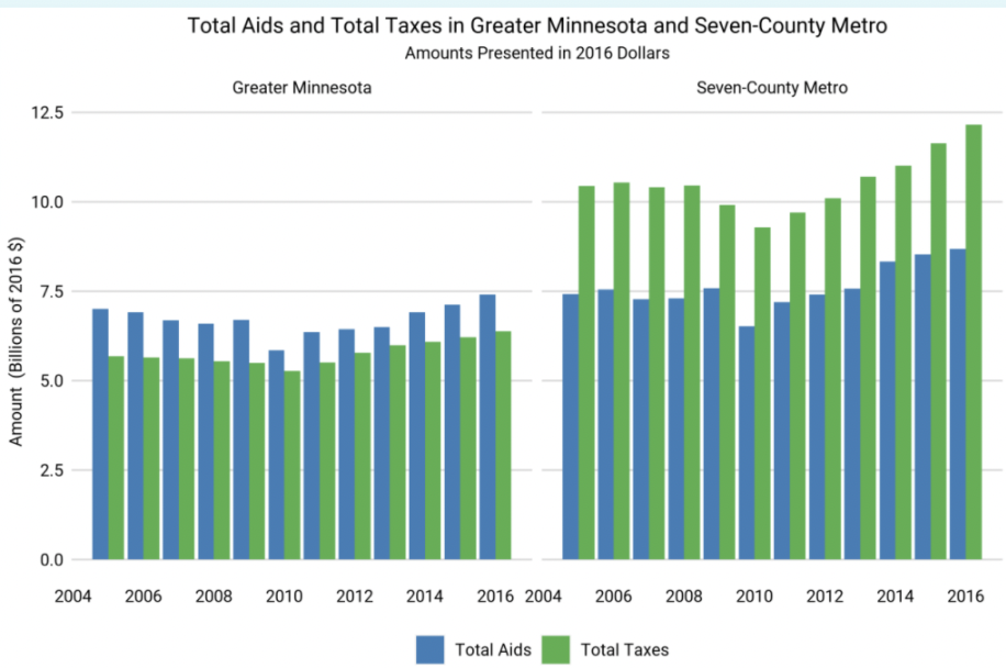 Chart showing total aid and total taxes in Greater Minnesota versus the seven-county Minneapolis metro area