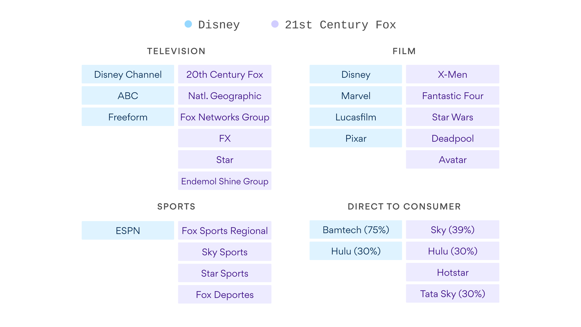 Here's what the new Disney/Fox merger looks like