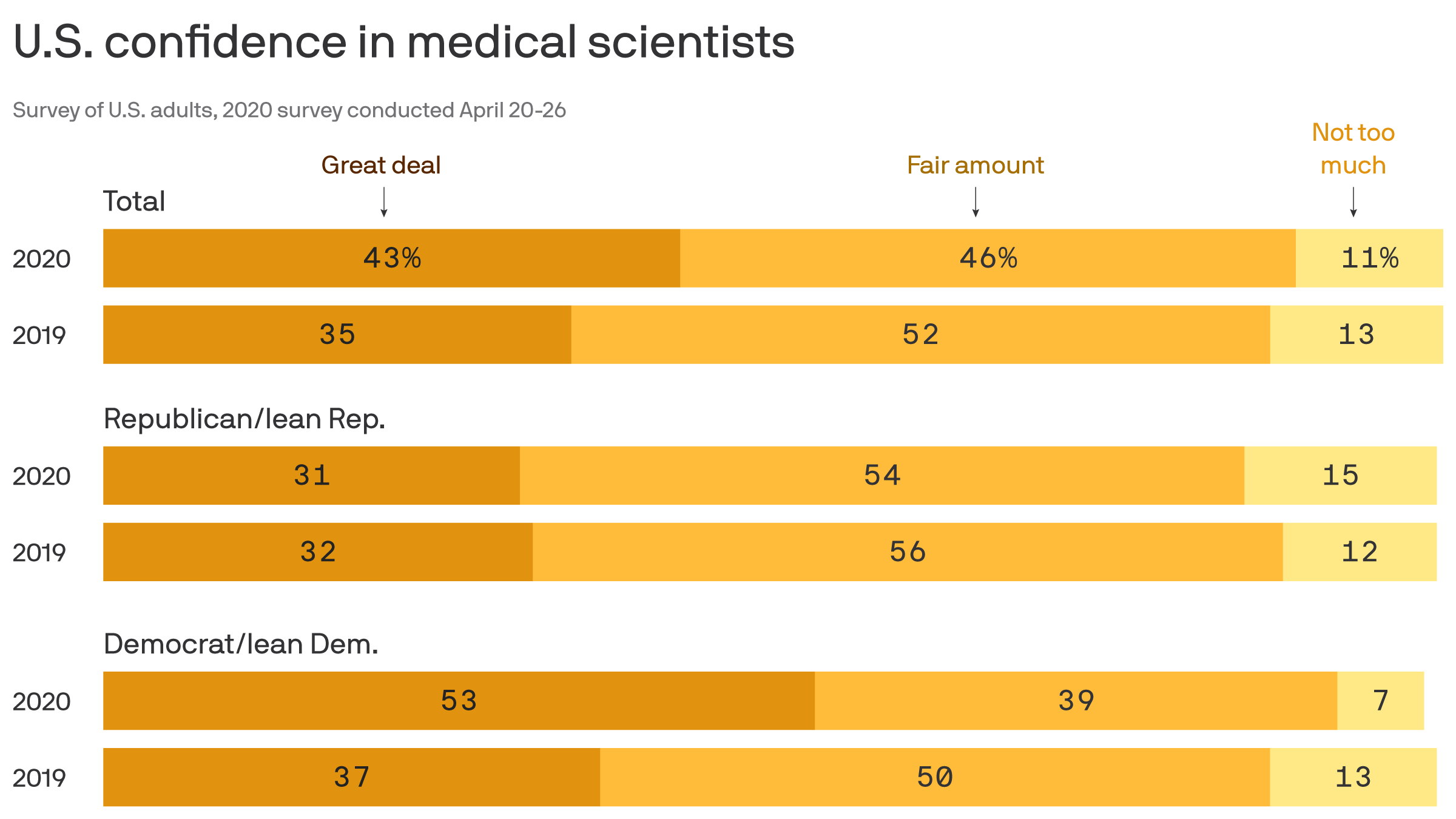 The partisan divide of trust in scientists