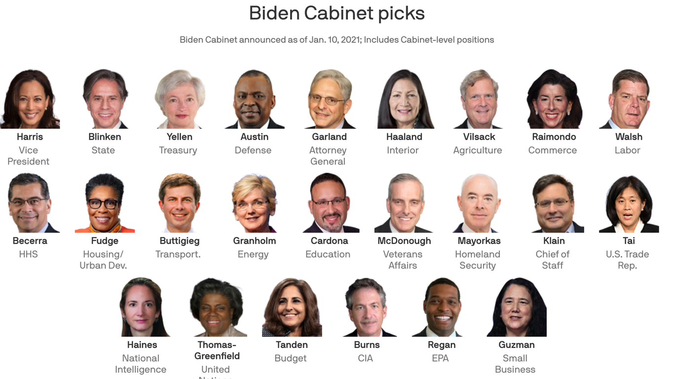 The Biden team