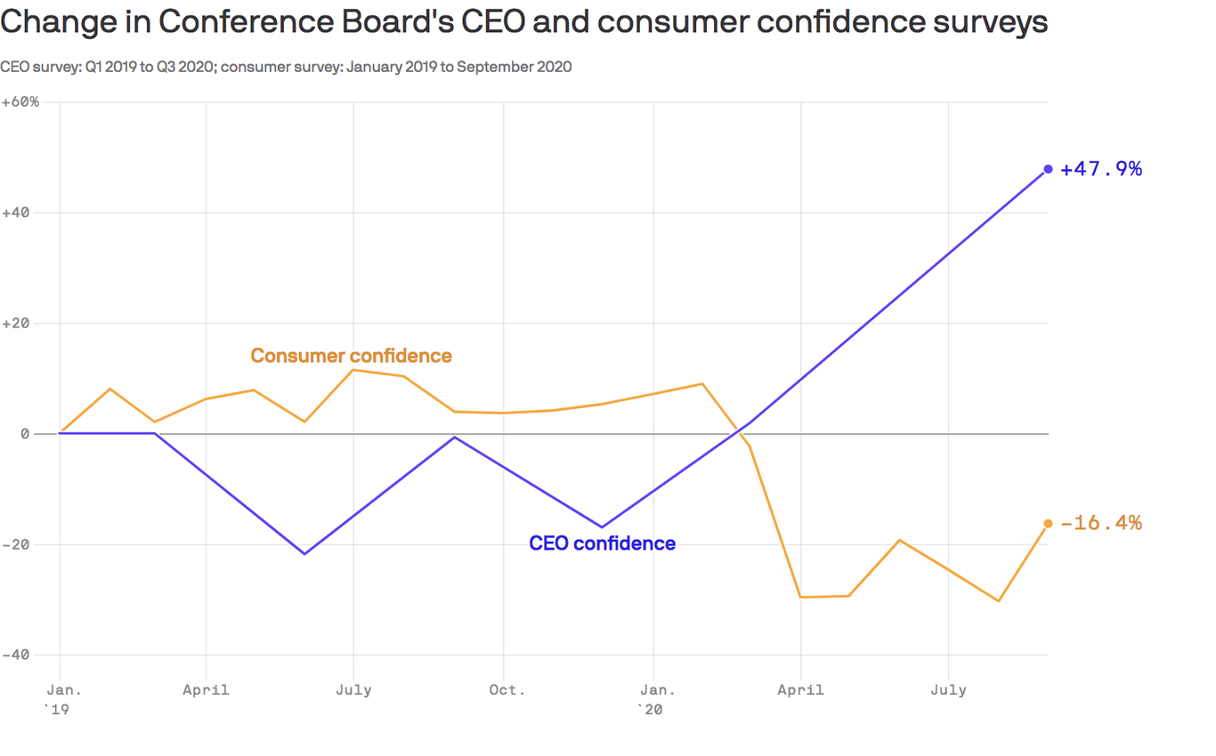 CEO confidence skyrockets on expectations of layoffs and wage cuts