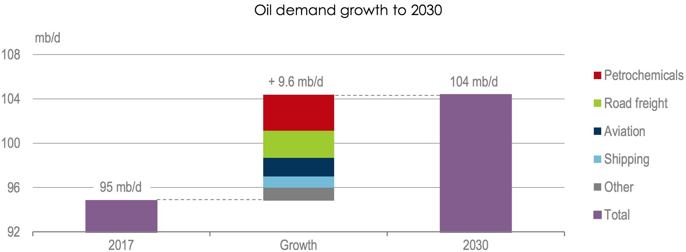 Chart showing sources of oil demand growth through 2030