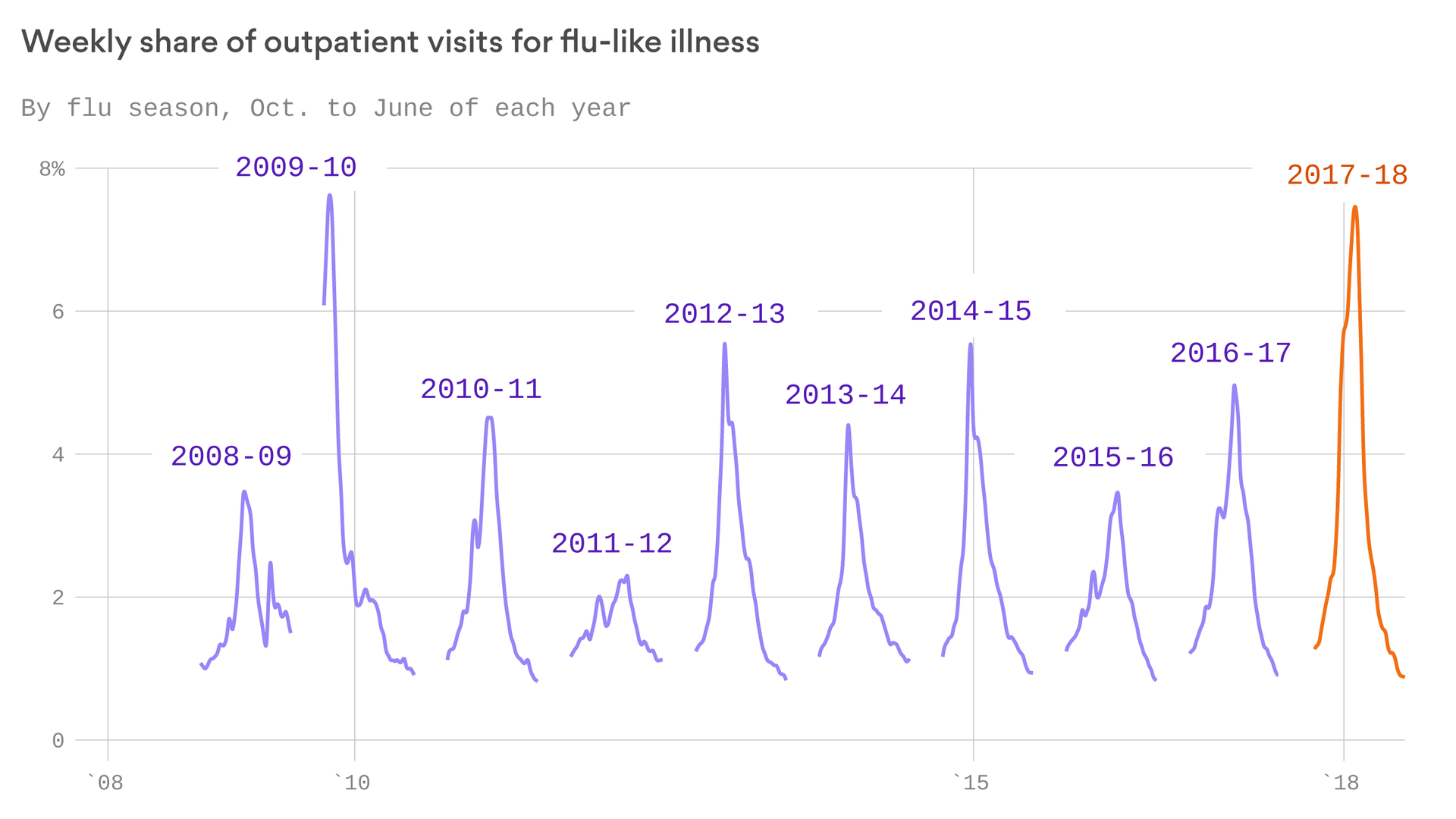 the campaign to prevent another deadly flu
