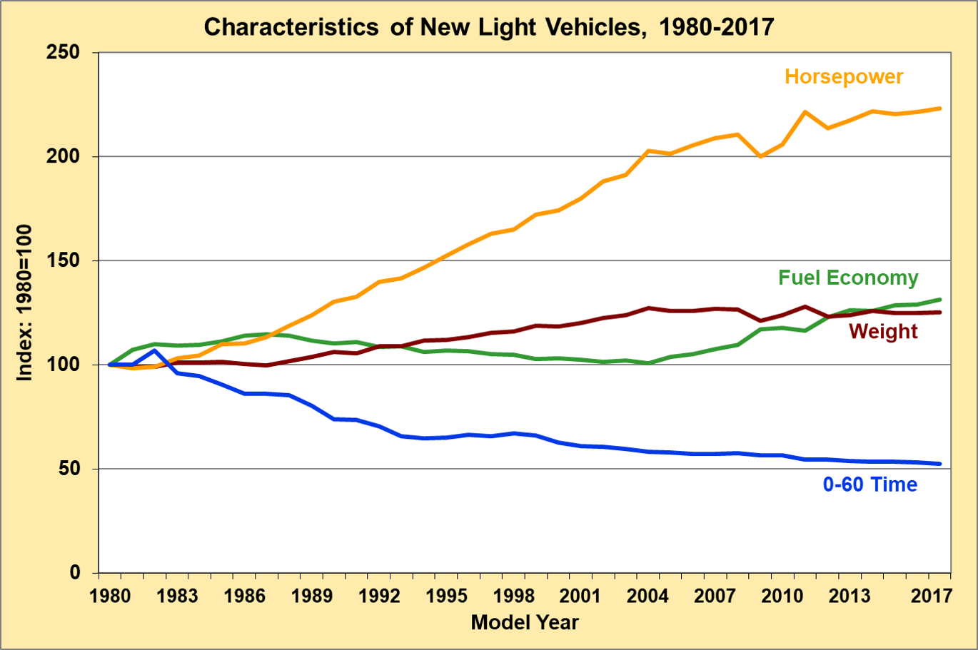image showing comparison of fuel economy and horsepower (and other attributes)