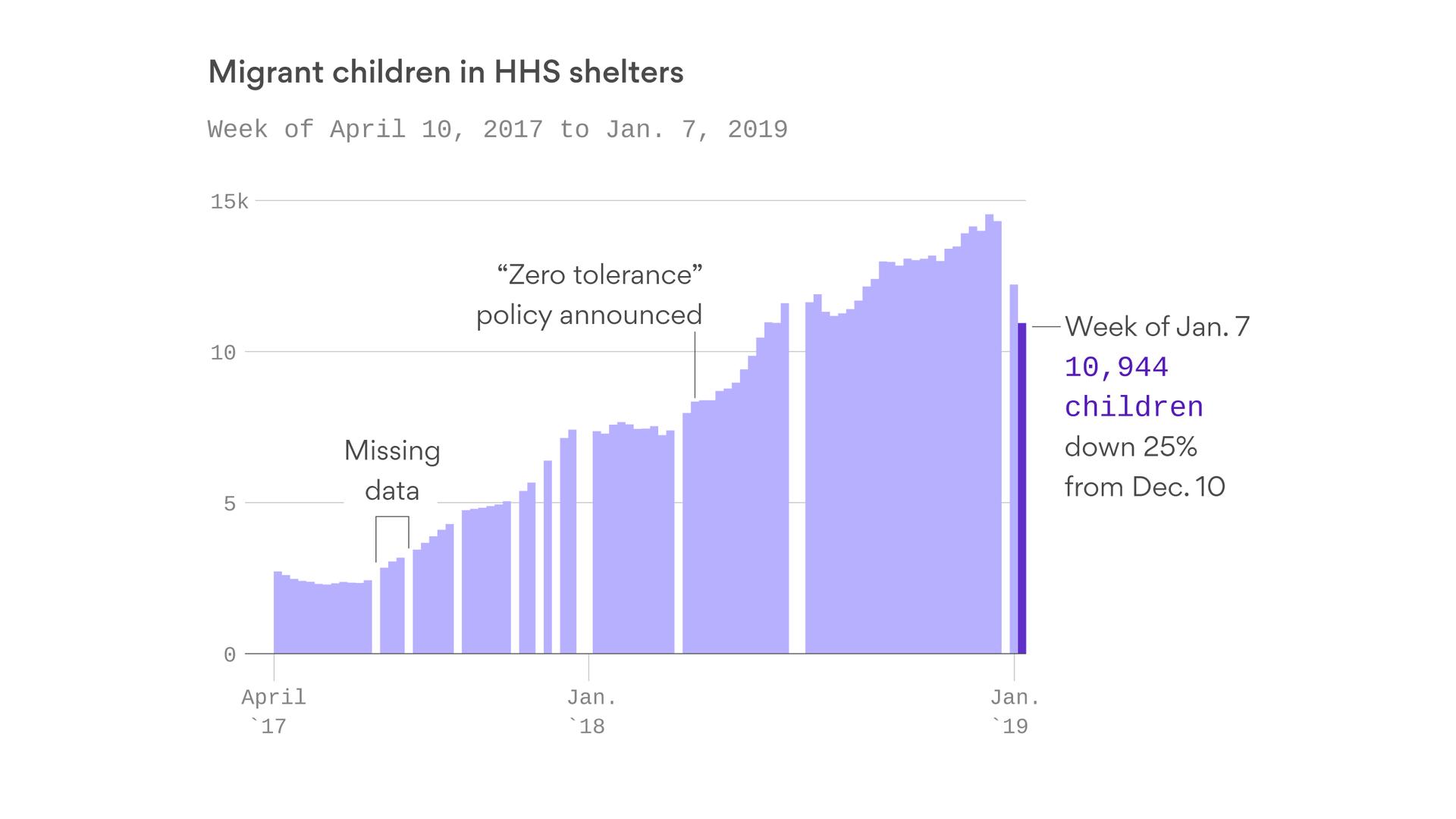 A turnaround in the migrant child crisis
