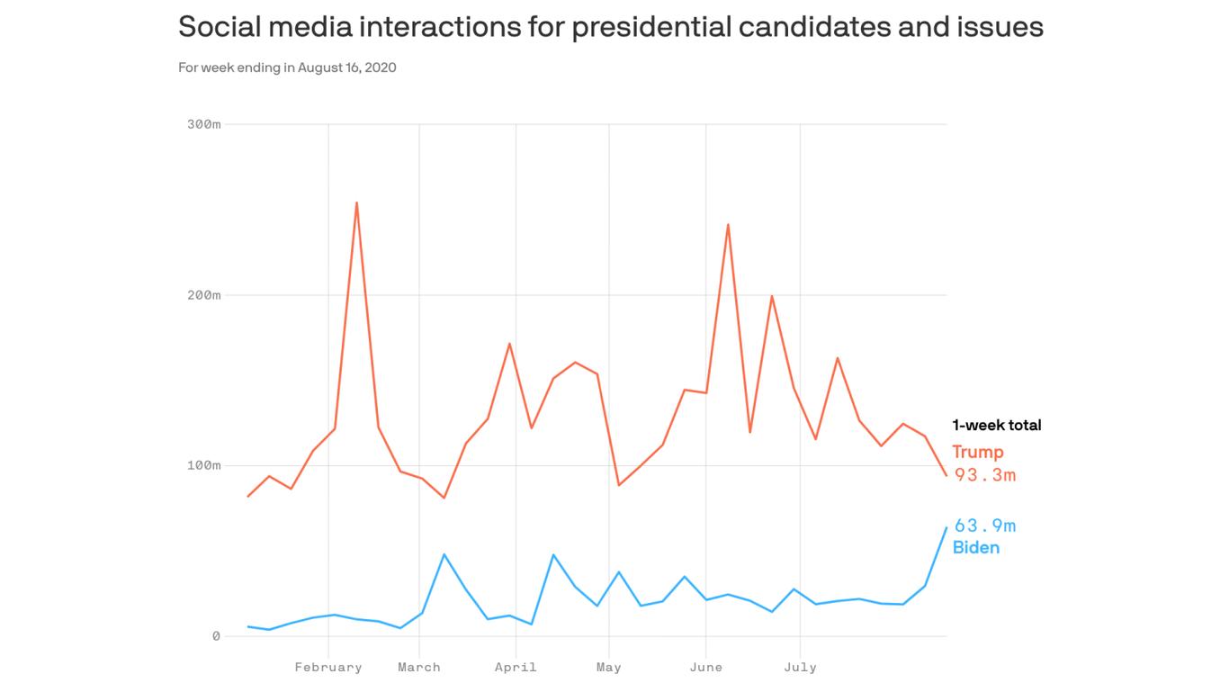 Kamala Harris selection adds surge of enthusiasm into Biden ticket thumbnail