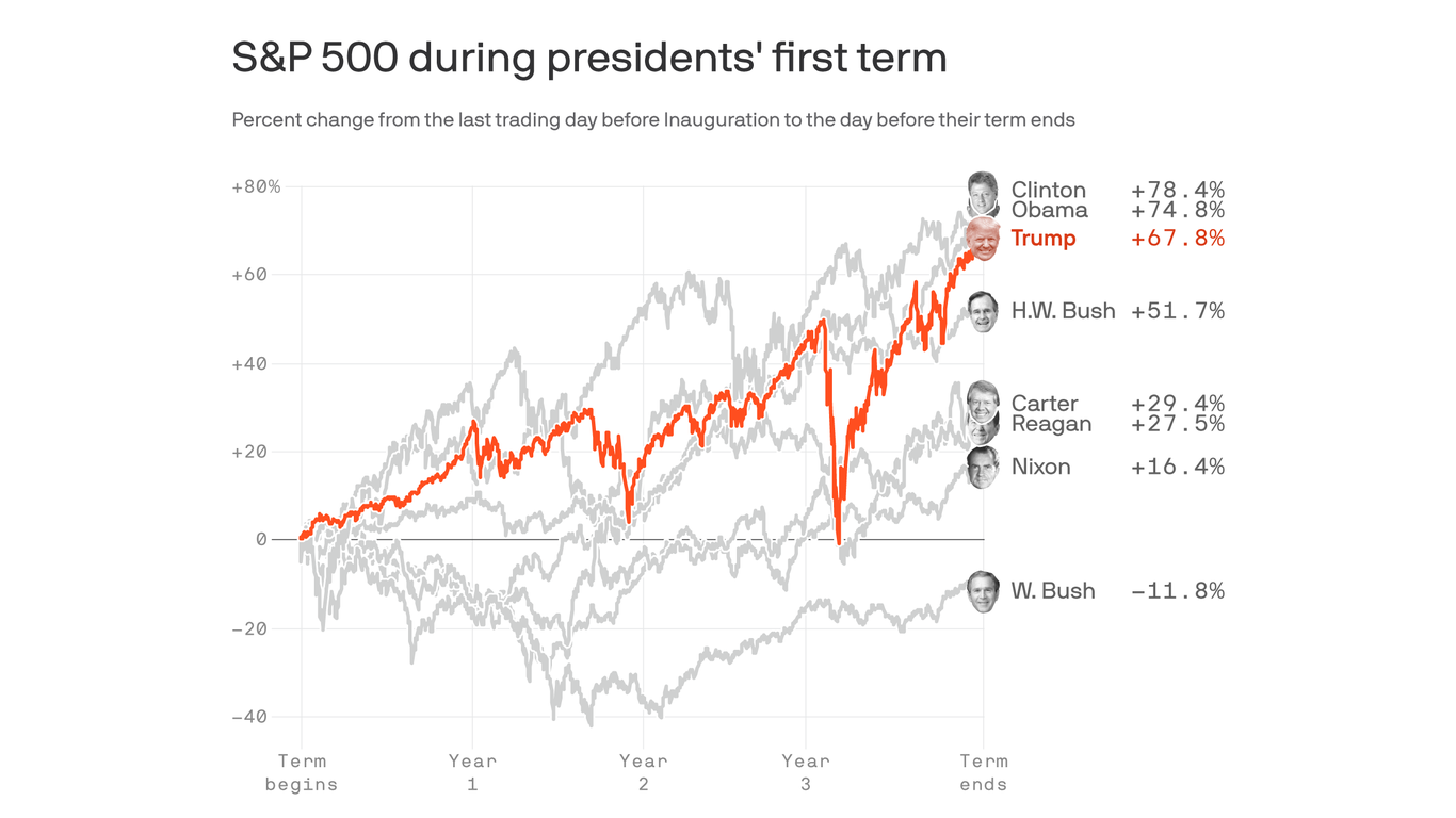 Trump stock market underperformed Obama's