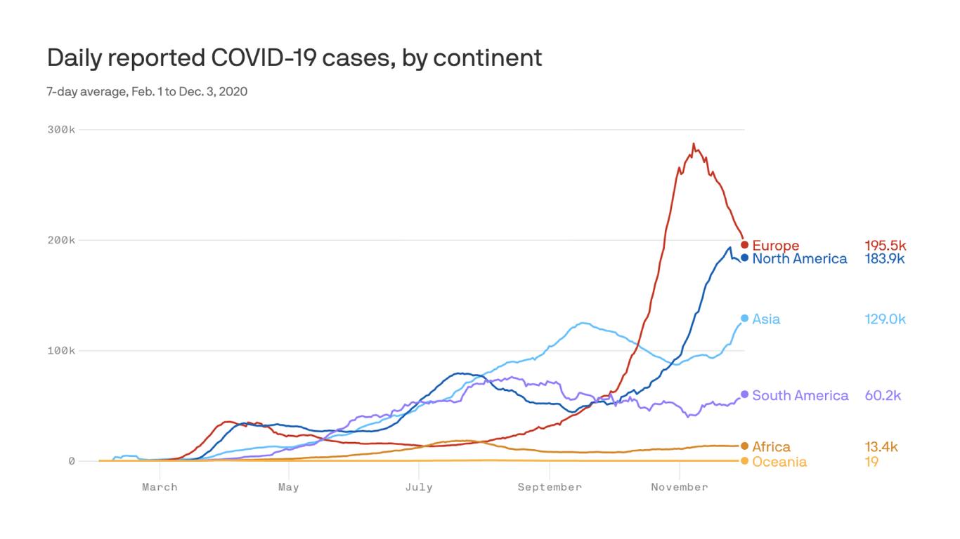 U.S. and Europe head in opposite coronavirus directions