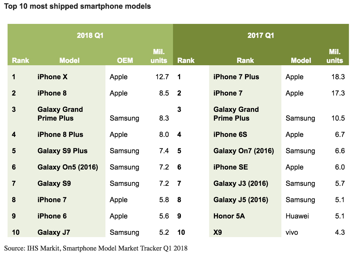 A chart of top selling smartphones for Q1 2018