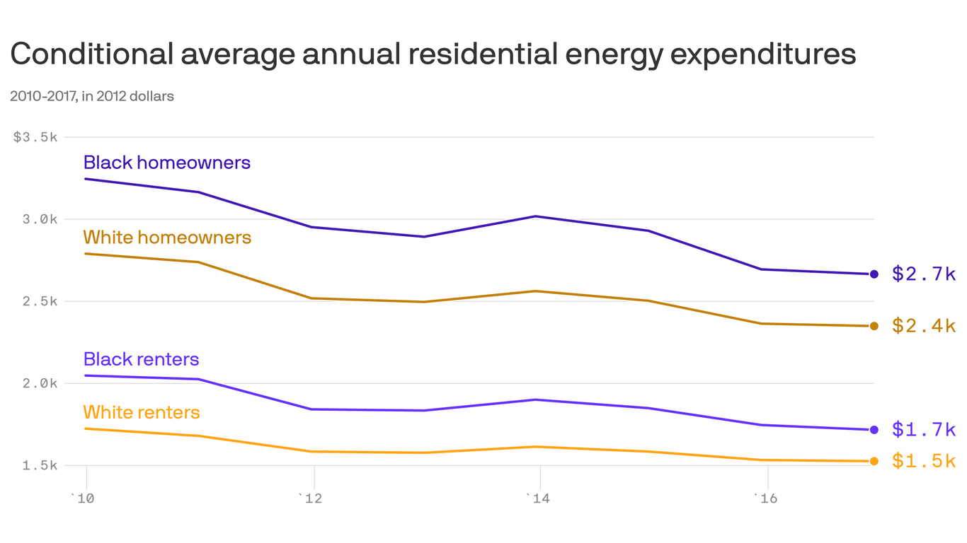 The persistent racial disparities in U.S. energy expenses thumbnail