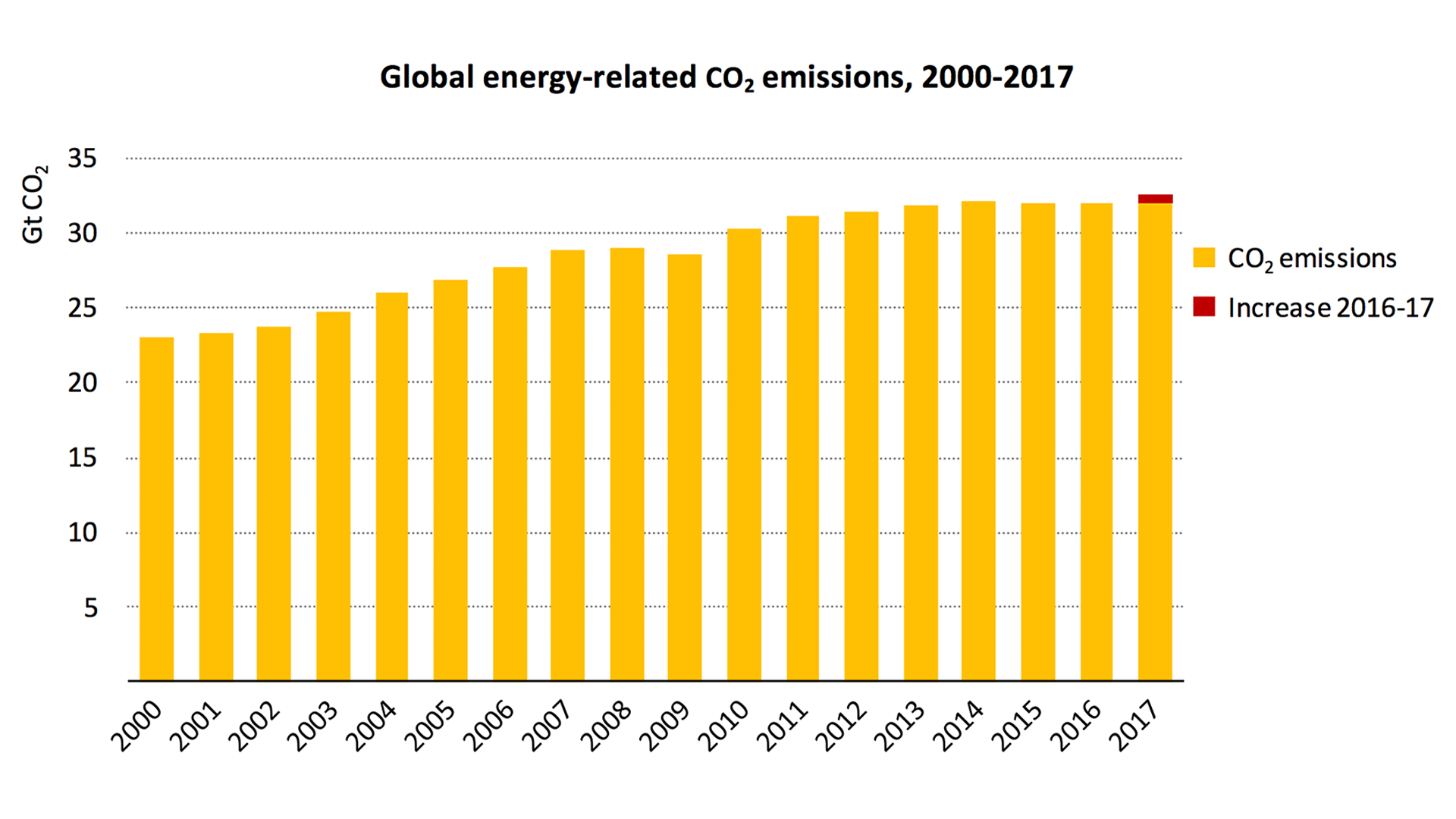 Chart showing that global carbon emissions are rising again