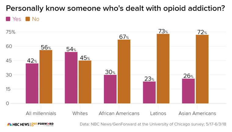 A graph of people who personally know someone who's dealt with opioid addiction