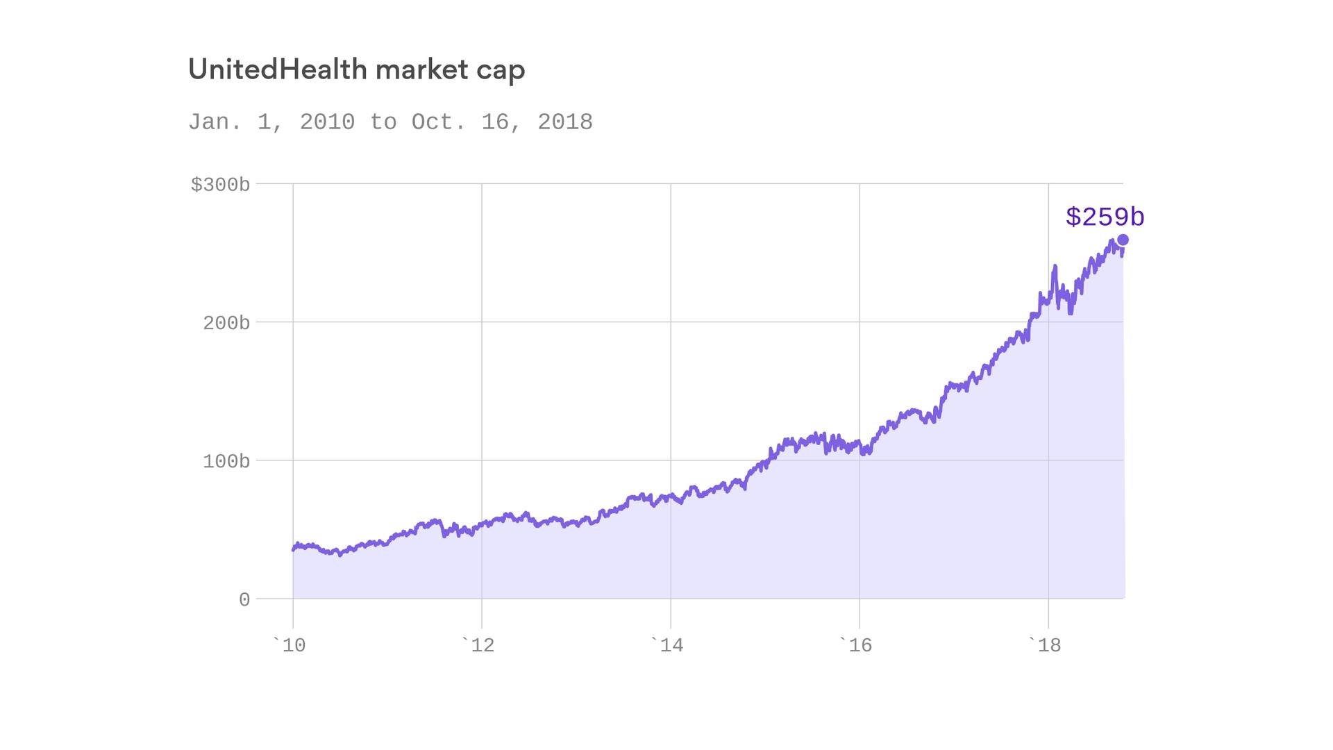 Unitedhealths Market Cap Hits 260 Billion On Q3 Beat Axios