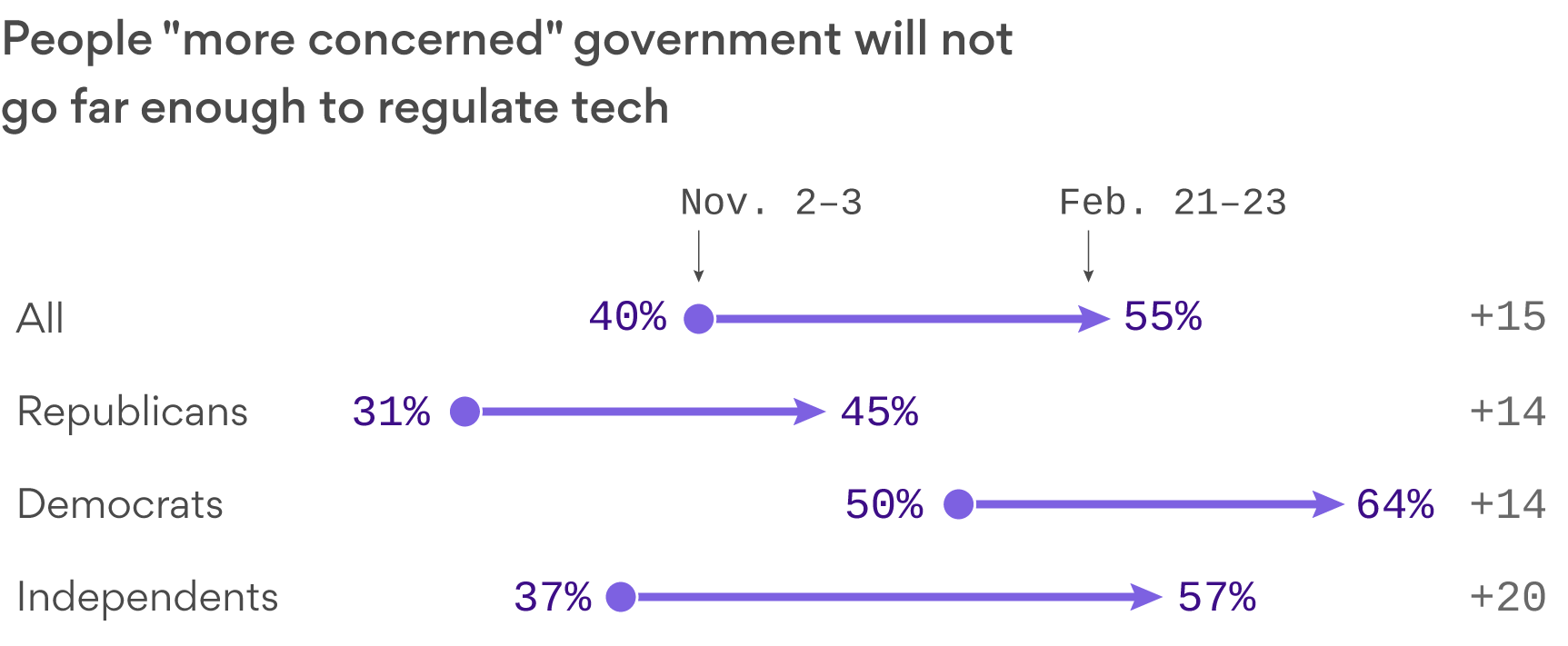 "Axios-Survey Monkey survey on people ""more concerned"" government will not regulate tech enough"