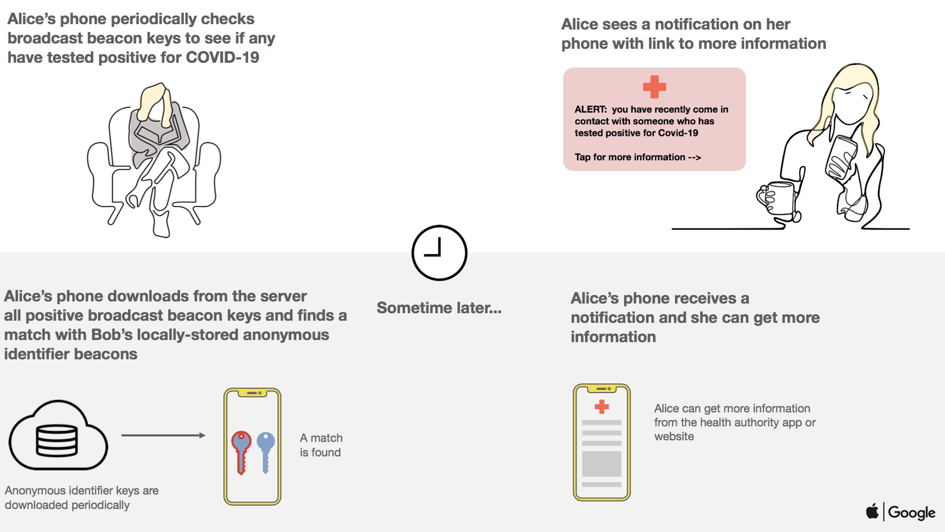 apple diagram app apple  google team up on coronavirus contact tracing axios  apple  google team up on coronavirus