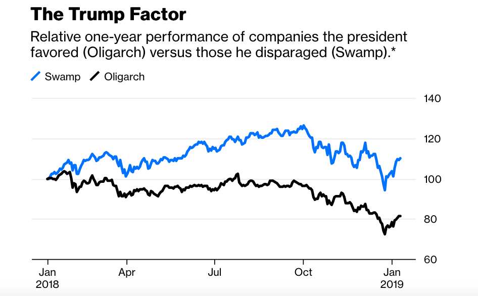 A chart showing the performance of companies targeted for praise and for criticism by President Trump