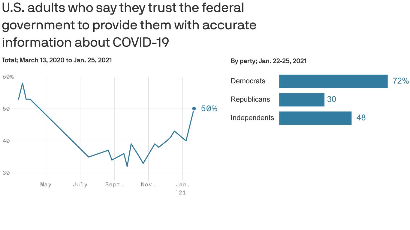 Axios-Ipsos poll: Trust in federal coronavirus response surges