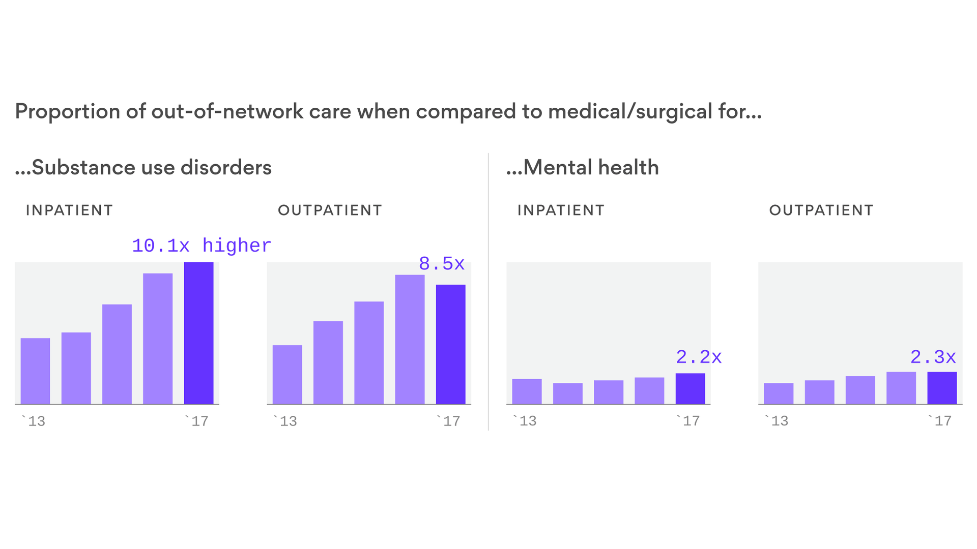 Mental health and substance abuse coverage is bad, and getting worse