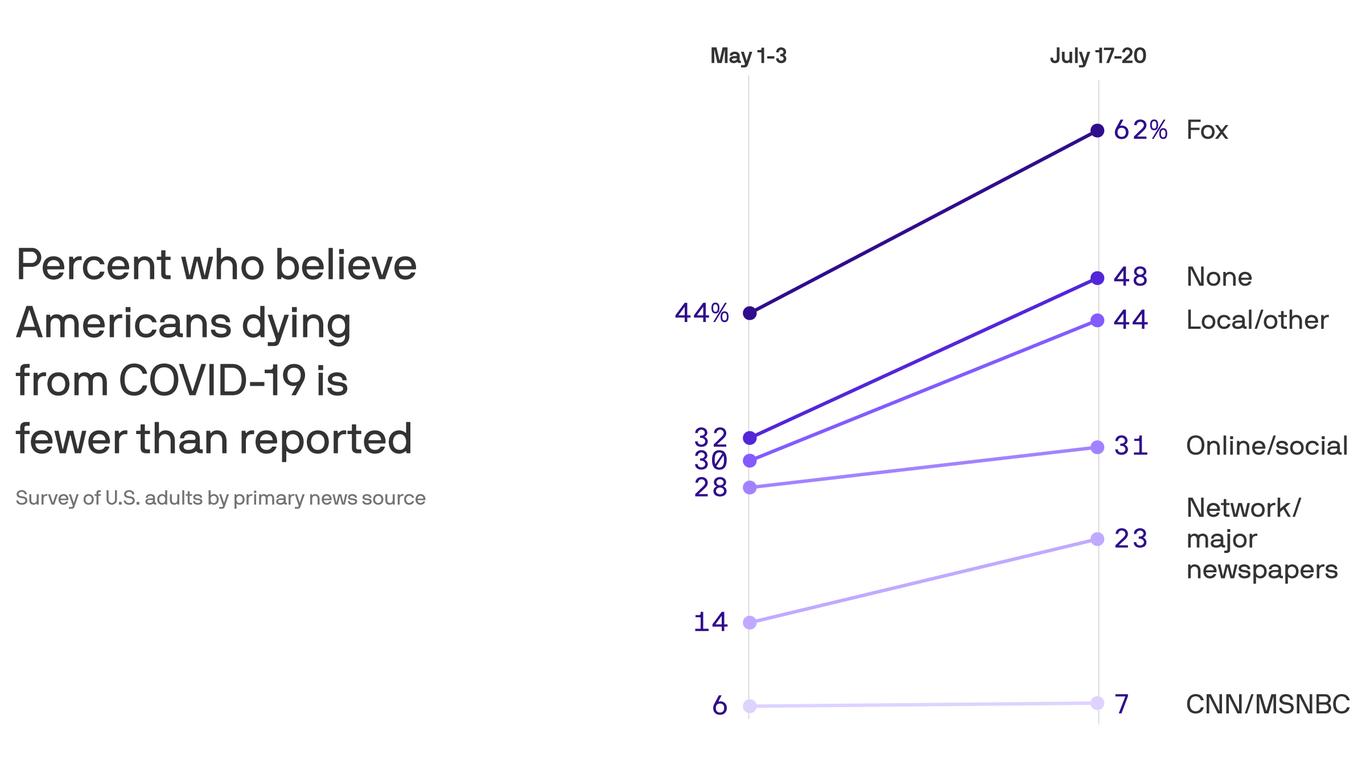 Axios-Ipsos poll: The skeptics are growing - Axios