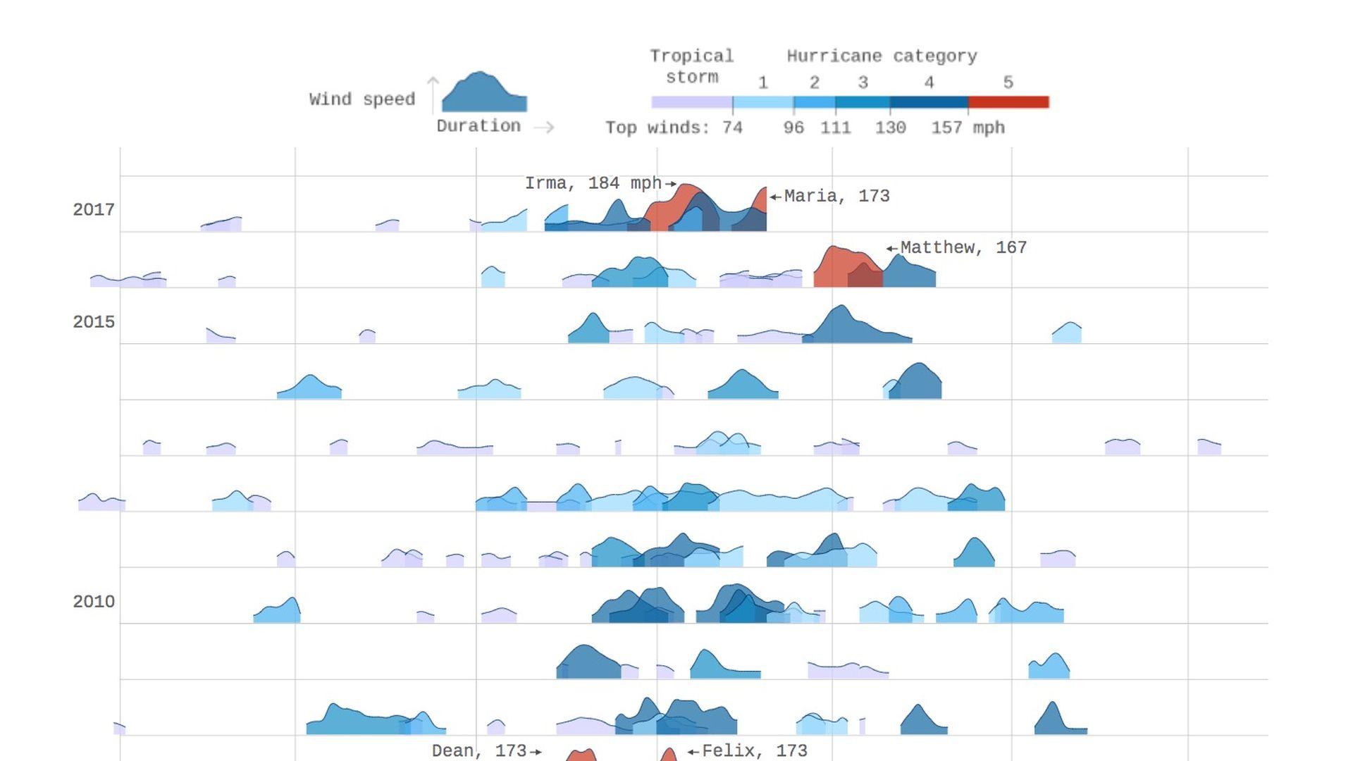 Thirty years of Atlantic hurricanes