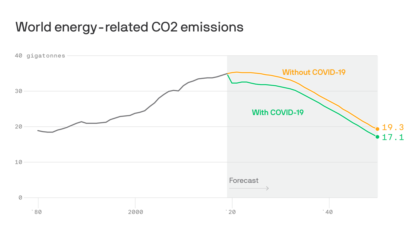 CO2 emissions may have peaked in 2019, but that's not enough to meet the Paris deal's goals thumbnail