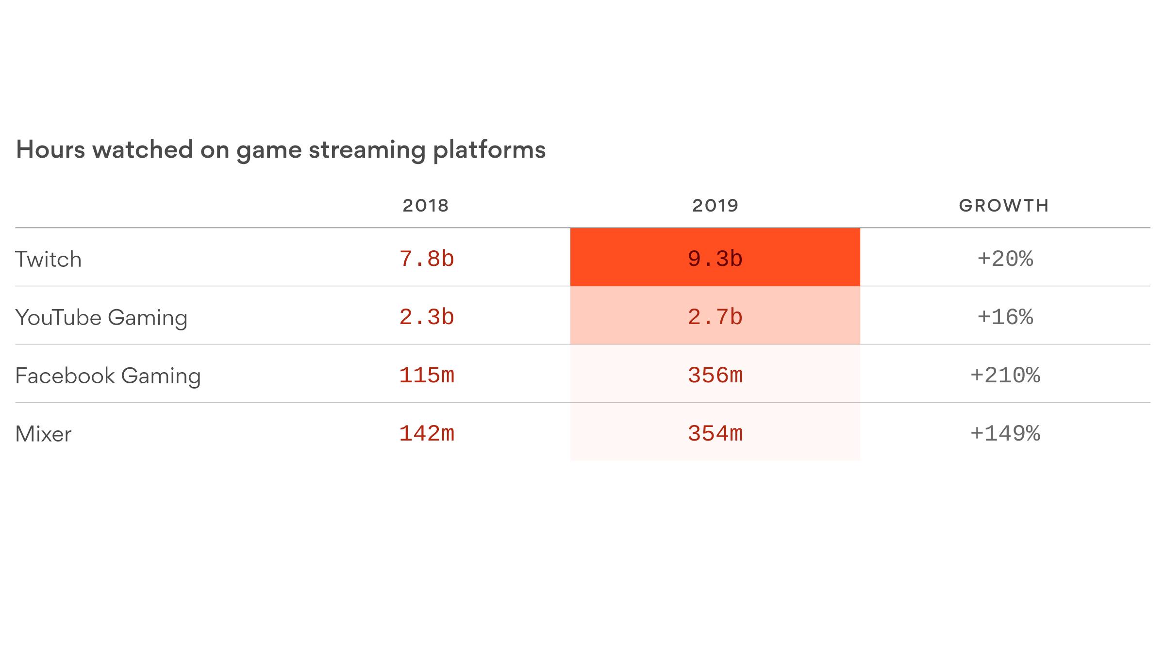 Twitch grows bigger than gaming - Axios