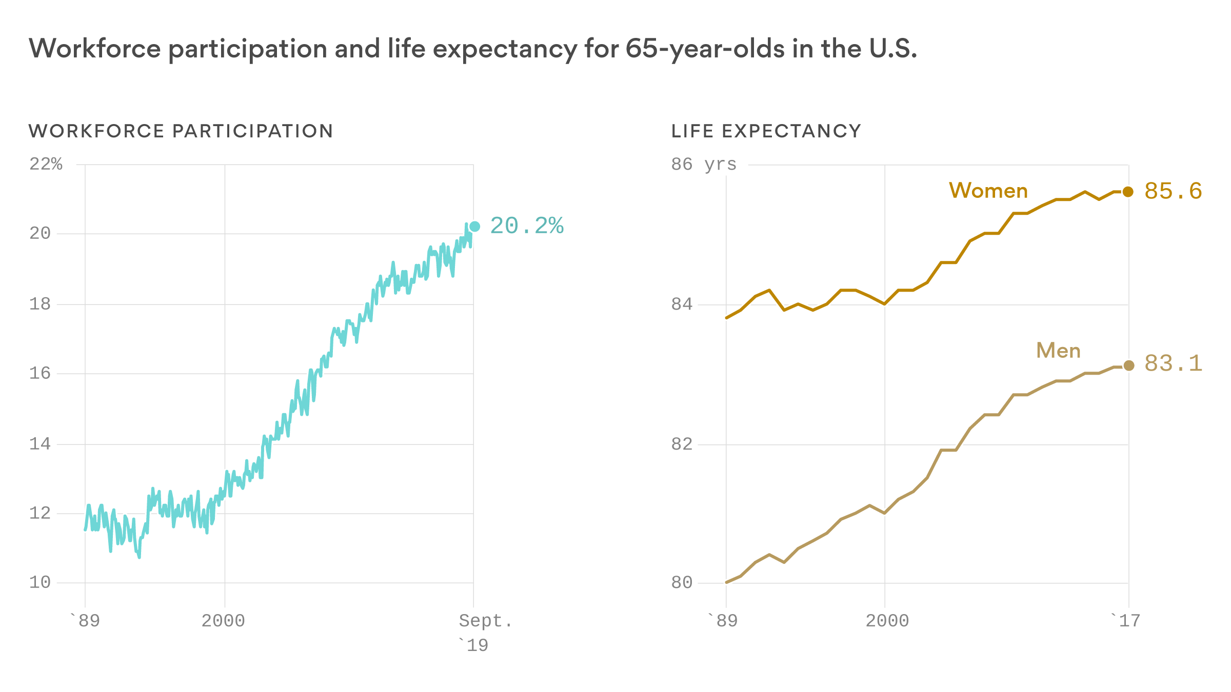 Deep Dive: Retirement becomes more myth than reality - Axios