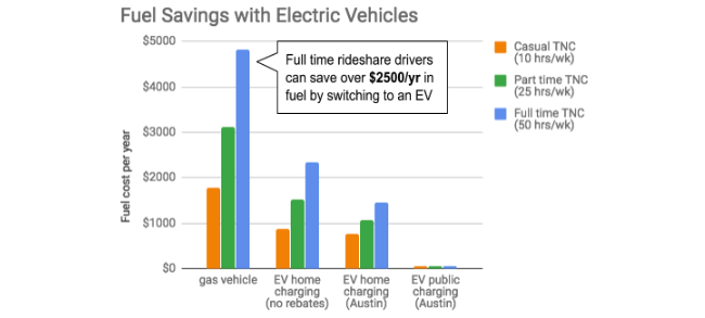 Rocky Mountain Institute chart on electric vehicle costs compared to gas-powered cars