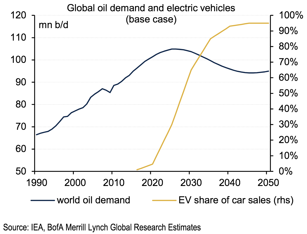 BofA chart comparing peak oil demand and EV deployment
