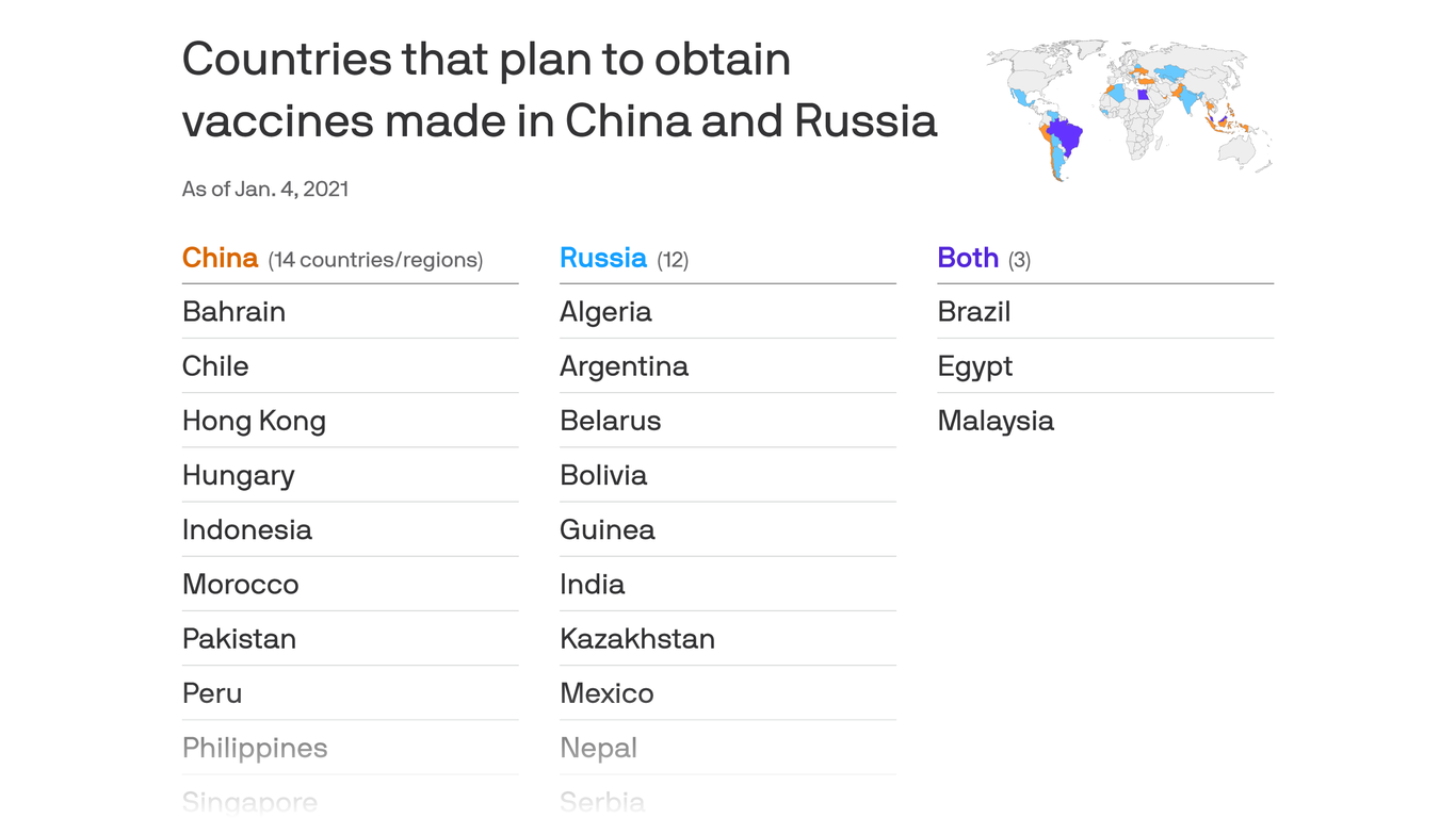 Countries begin to line up for Chinese and Russian vaccines thumbnail
