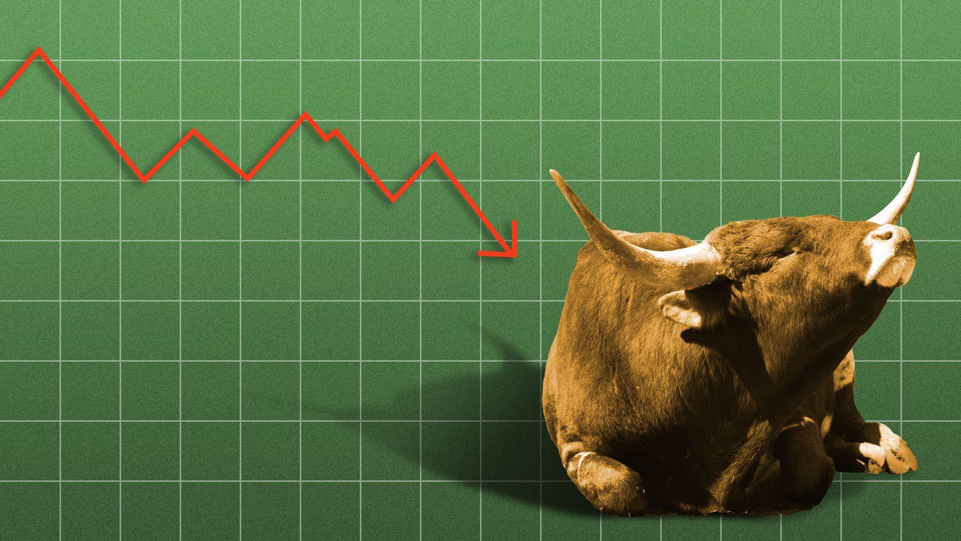 A slumped bull market.