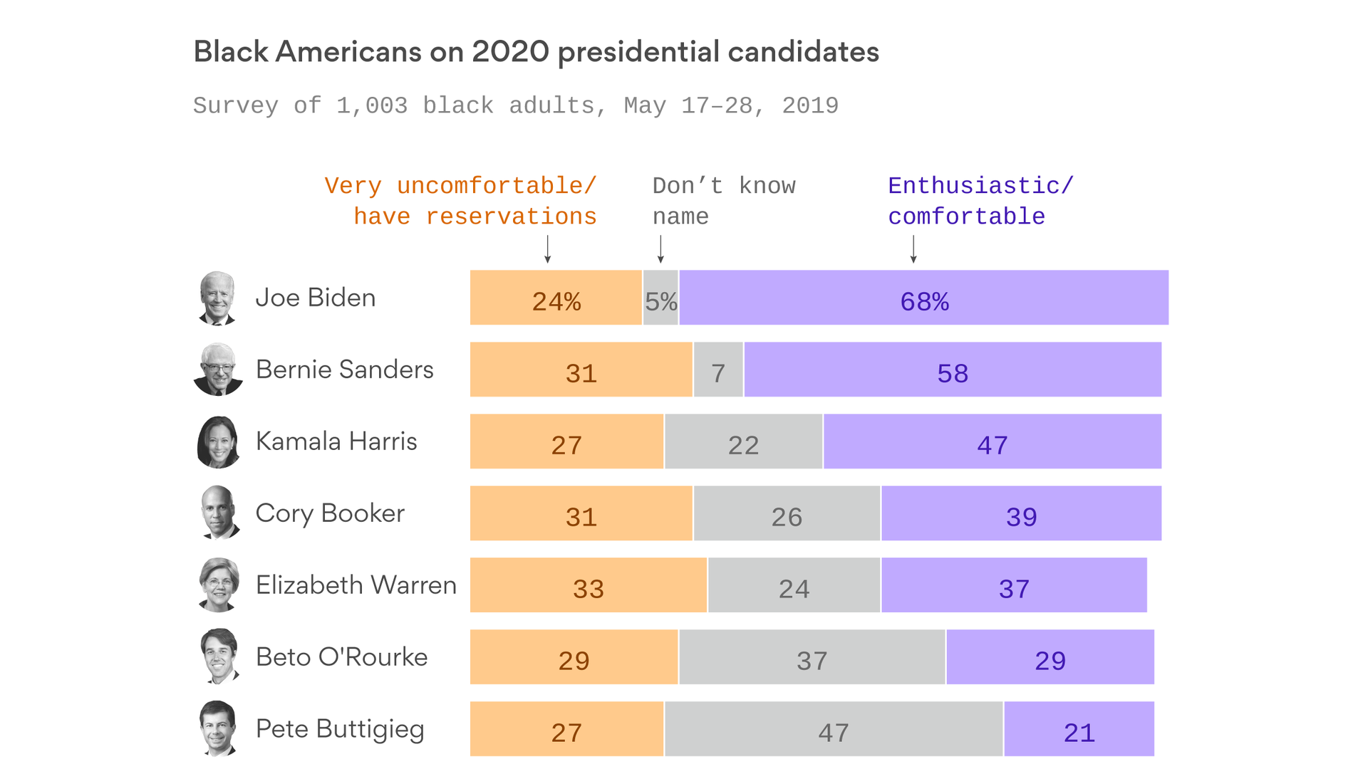 The 2020 Democrats falling behind with black voters - Axios
