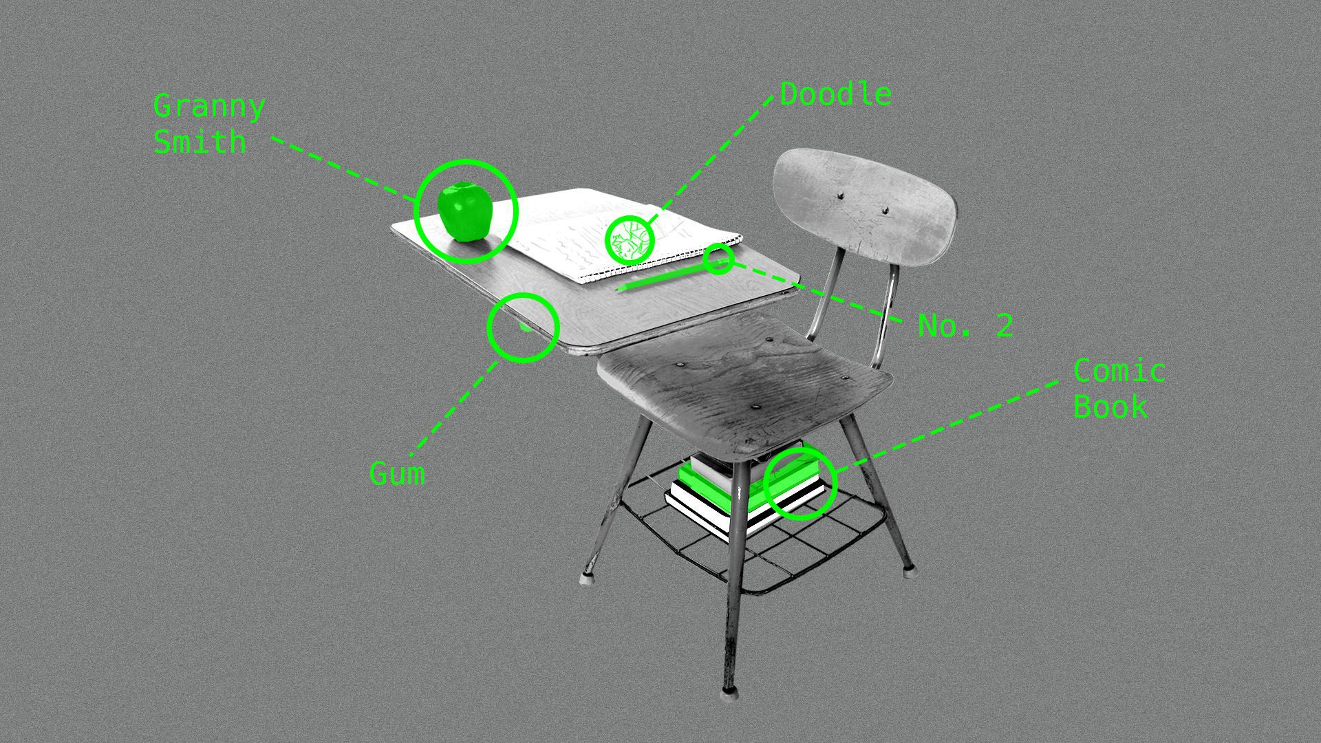Illustration of a school desk with items highlighted and annotated in green