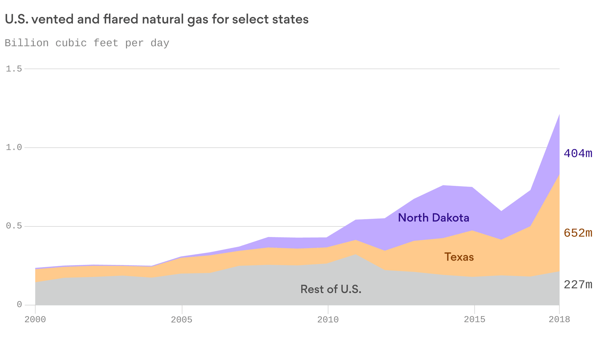 A record amount of U.S. natural gas was released at oil-and-gas well sites last year