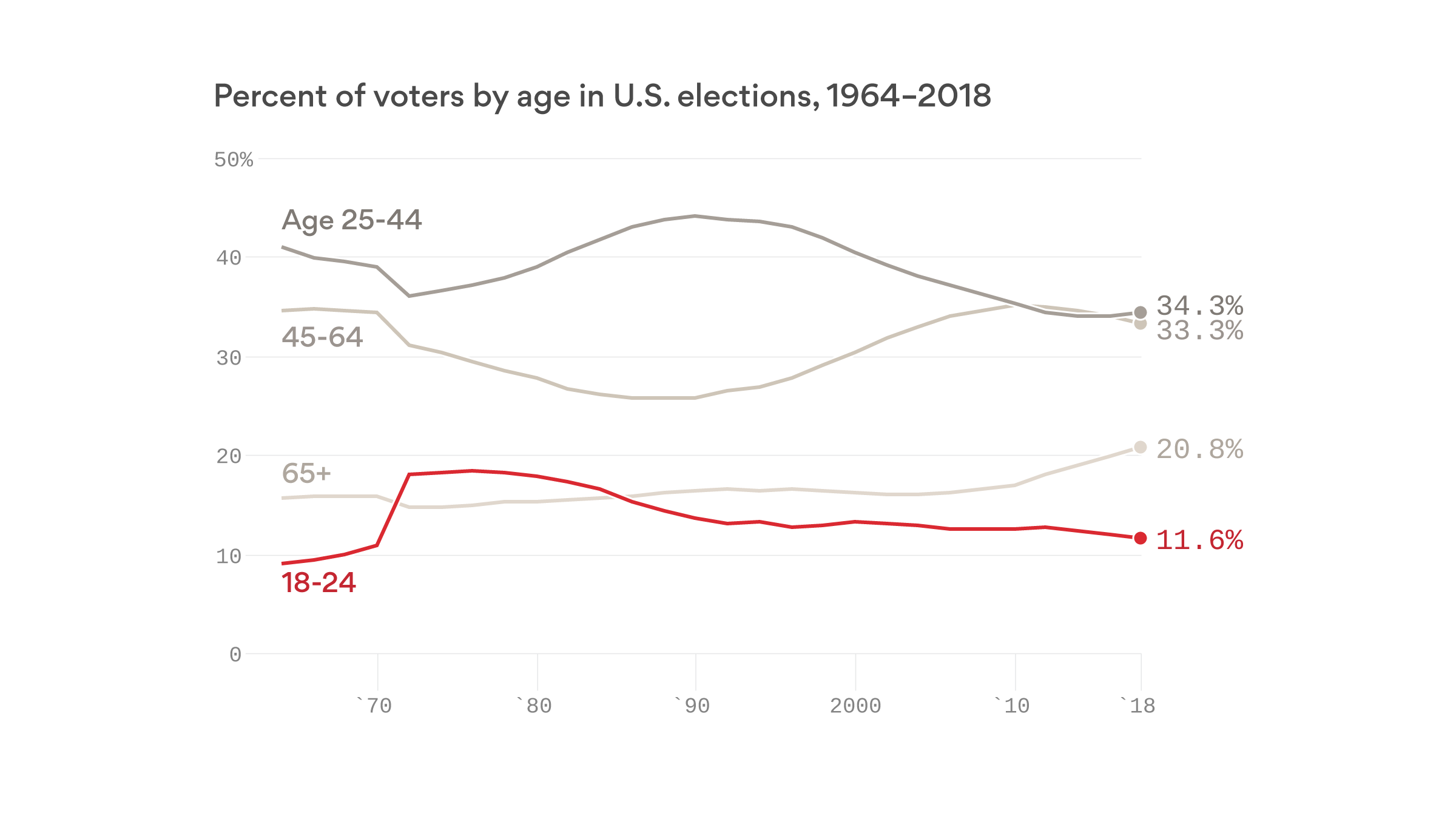 Young people are outnumbered and outvoted by older generations - Axios