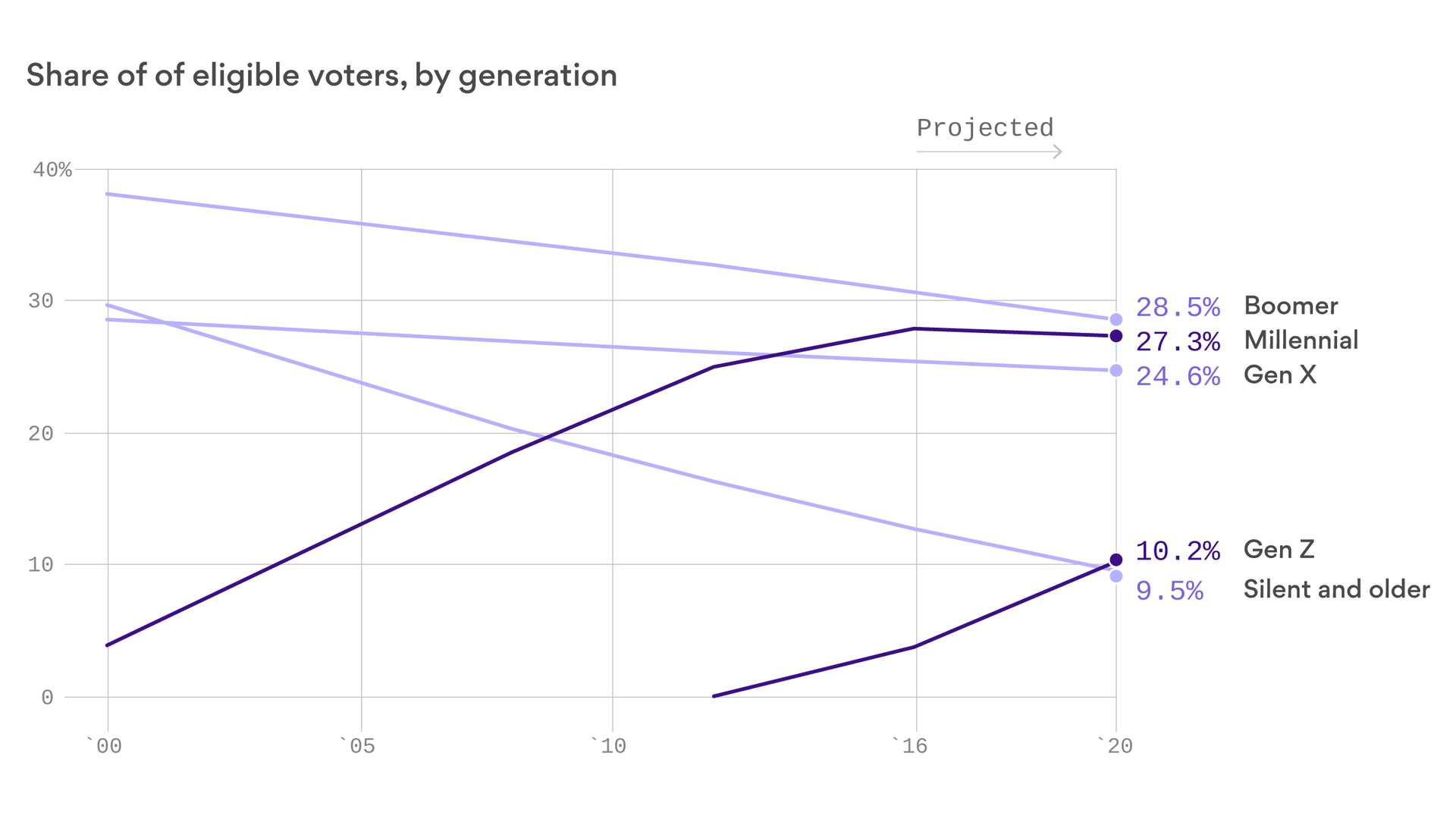e83a527c434 Millennials and Gen Z will make up 37% of the 2020 electorate - Axios