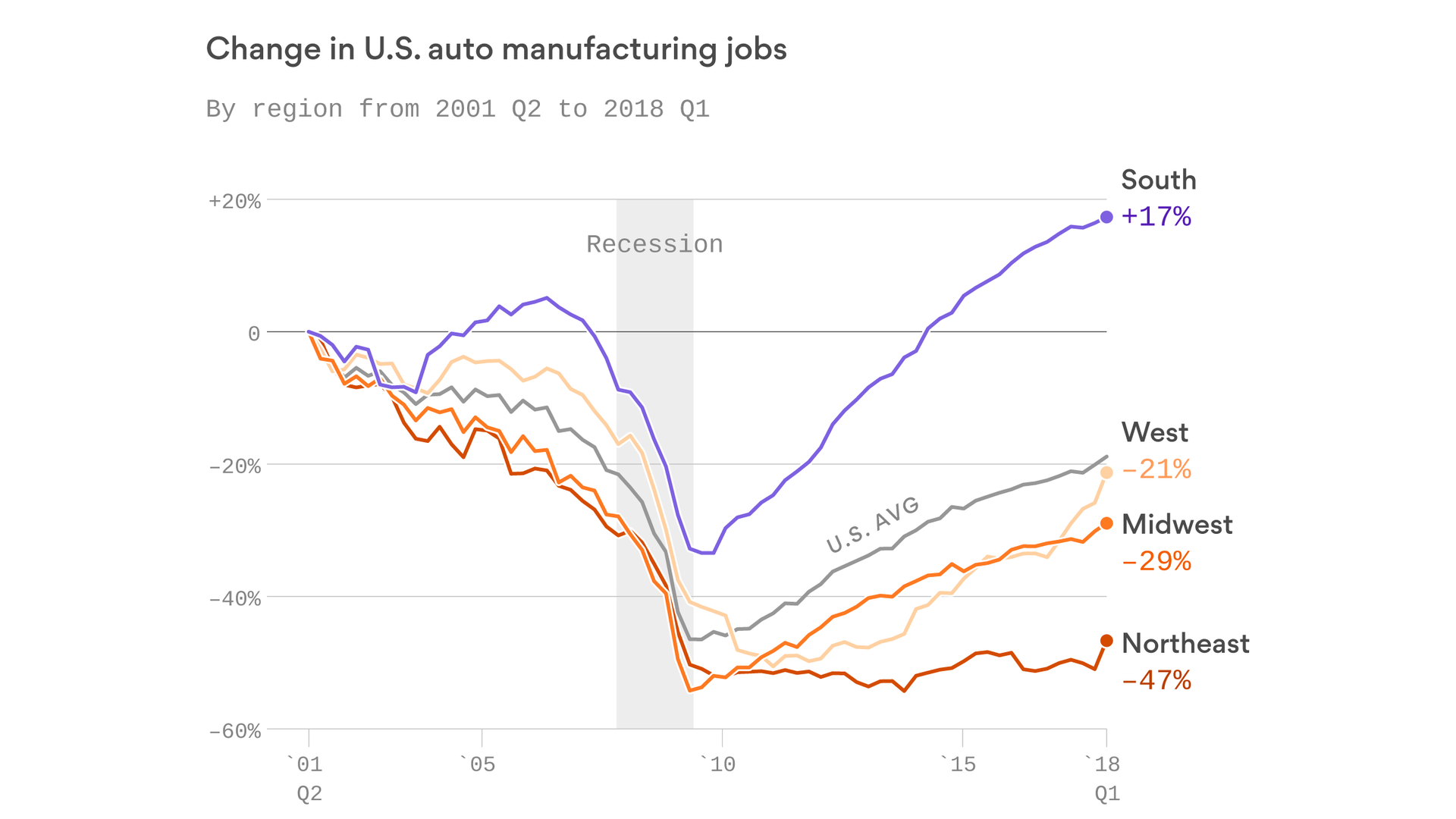 axios.com - Southern states won the most auto manufacturing jobs