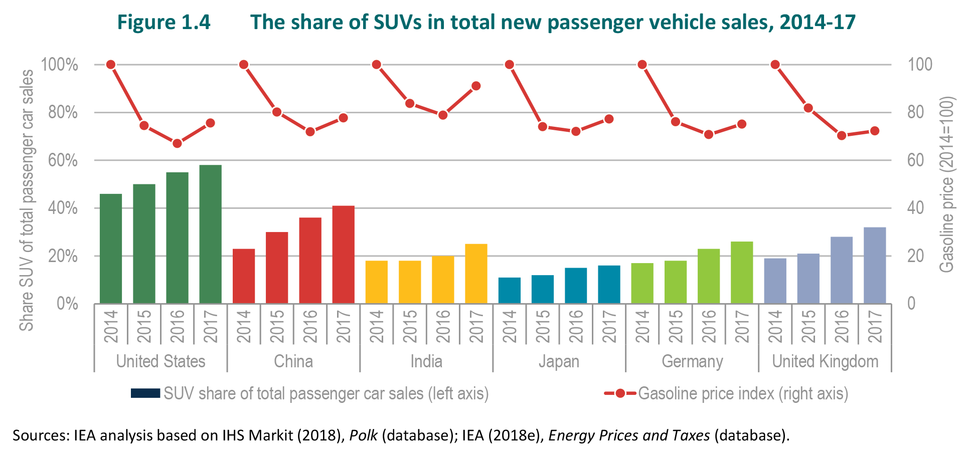 Chart showing gas prices and SUV sales