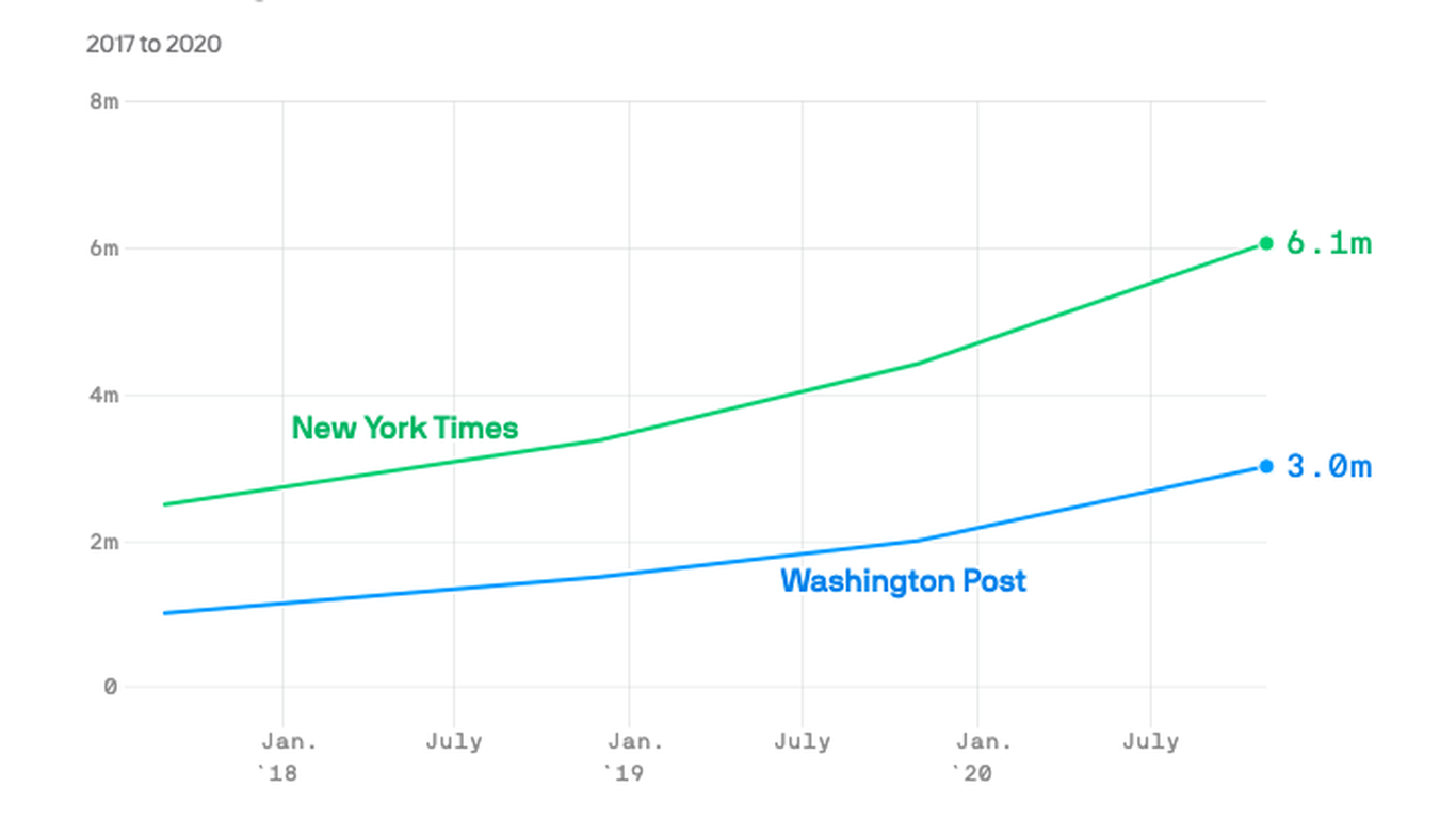 Trump bump: NYT and WaPo digital subscriptions tripled since 2016