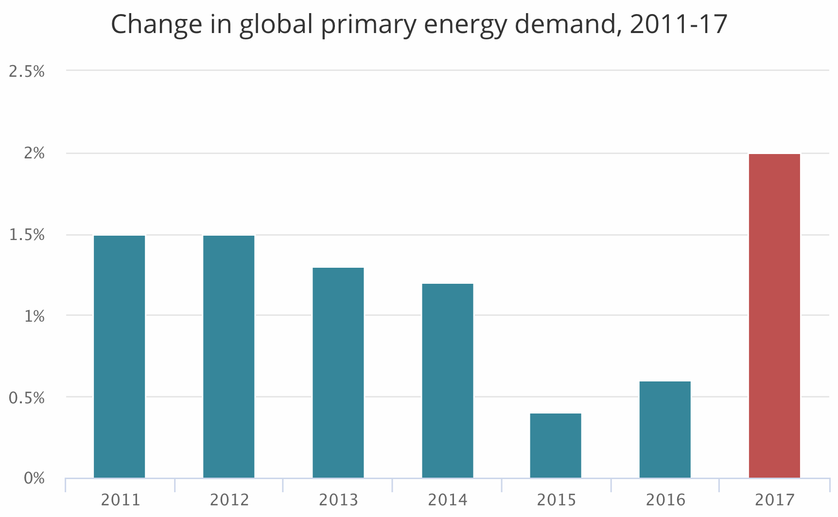 Chart showing global energy demand growth