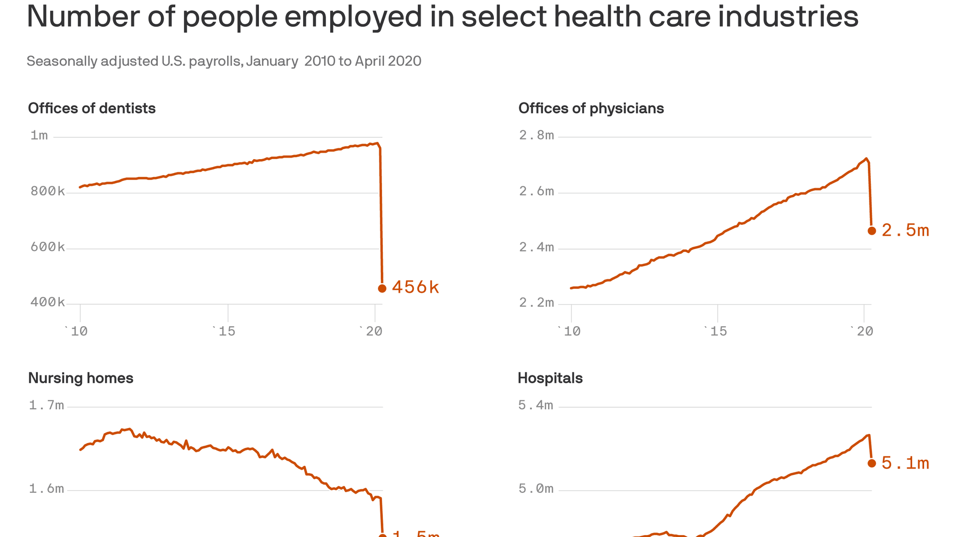 Unemployment rate soars to 14.7% in April - Axios