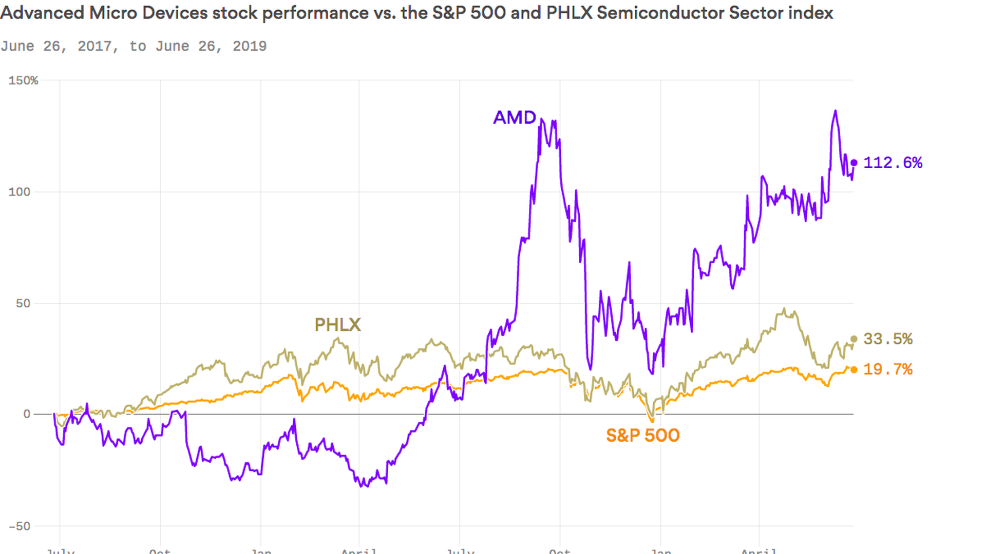 AMD has seen its shares jump in 2019 thanks to Bitcoin's renewed