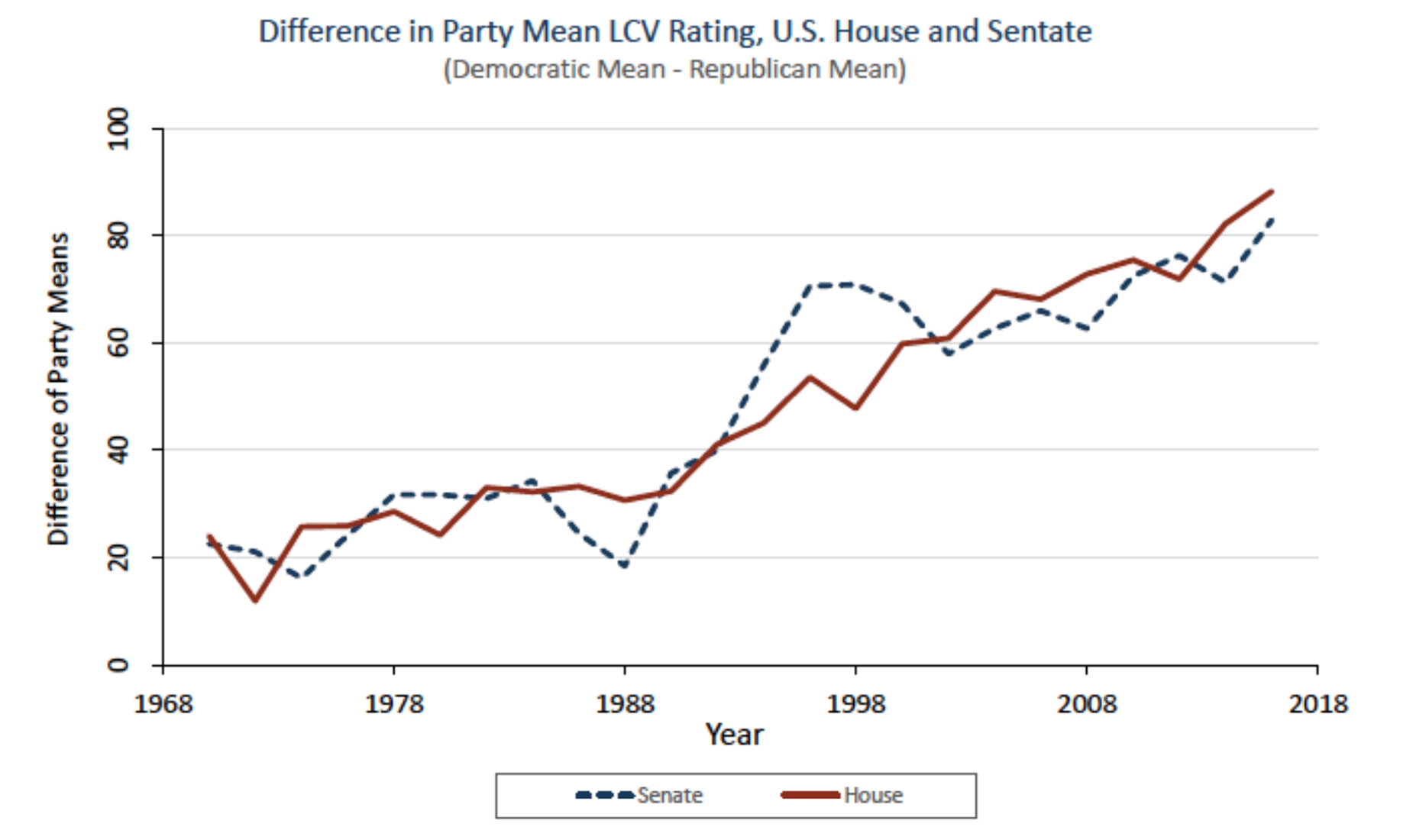 Chart on partisan Capitol Hill polarization on the environment