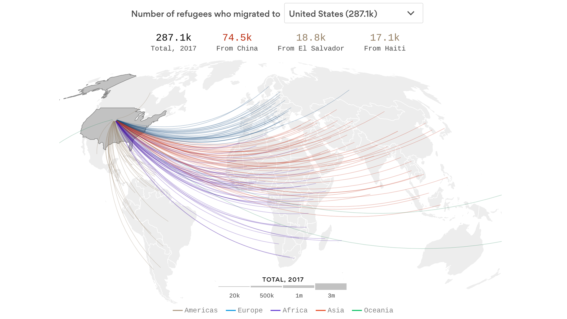 Developing nations are carrying the refugee load